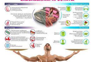 Последствия простатита: чем рискуют мужчины