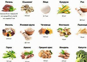 Список продуктов для мужской потенции